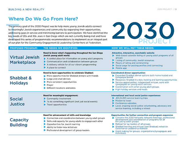 2030ProjectReport14